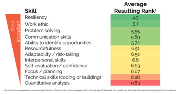 rank order of most important skills for success