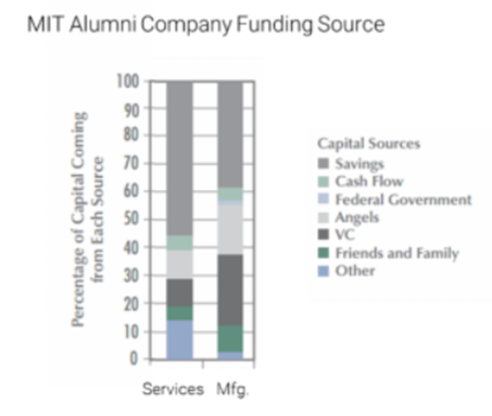MIT alumni company funding sources